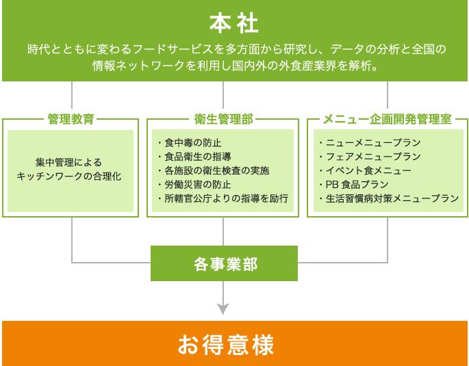 運営管理システム相関図