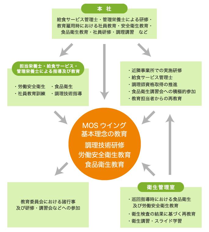 業務研修システム